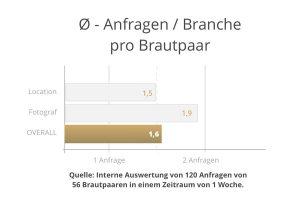 anfragen-pro-branche